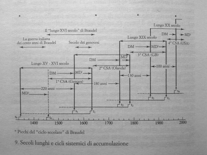 Il Novecento di Giovanni Arrighi
