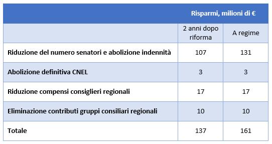 riduzione_costi_riforma