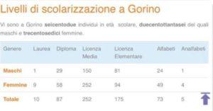 scolarizzazione_gorino2